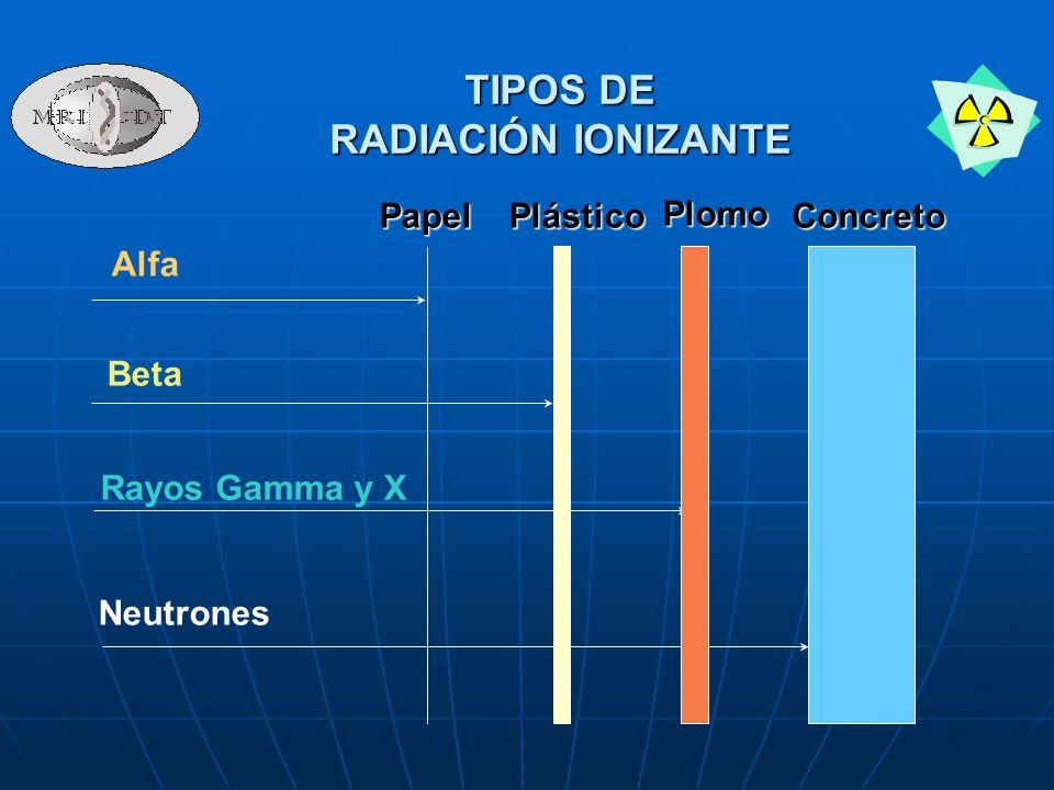 Alfa Beta Rayos Gamma y X Neutrones PapelPlásticoPlomoConcreto TIPOS DE RADIACIÓN IONIZANTE
