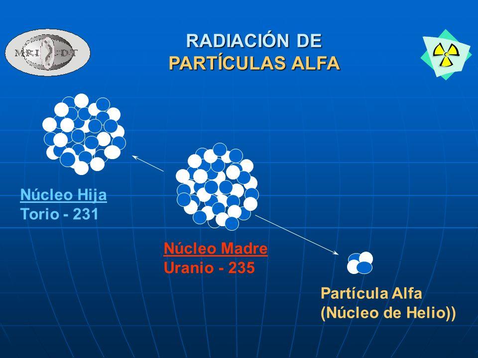 Núcleo Madre Uranio - 235 Núcleo Hija Torio - 231 Partícula Alfa (Núcleo de Helio)) RADIACIÓN DE PARTÍCULAS ALFA