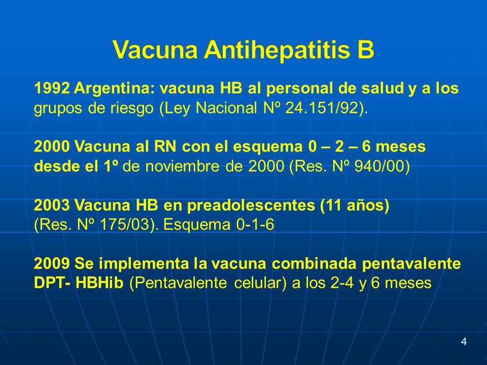 Niños de 12 m a 12 años : 1 dosis de 0,5 ml Niños de 12 m a 12 años : 1 dosis de 0,5 ml Personas de 13 años : 2 dosis de 0,5 ml, con intervalo de 4 a 8 sem, en pacientes con HIV el intervalo sera de 3 meses Personas de 13 años : 2 dosis de 0,5 ml, con intervalo de 4 a 8 sem, en pacientes con HIV el intervalo sera de 3 meses La vacuna esta disponible para huéspedes especiales : HIV, pretrasplantes, inmunocoprometidos que no estén recibiendo corticoides por mas de 15 días, leucemias La vacuna esta disponible para huéspedes especiales : HIV, pretrasplantes, inmunocoprometidos que no estén recibiendo corticoides por mas de 15 días, leucemias Vacuna viral atenuada :evitar el embarazo por 1 mes Vacuna viral atenuada :evitar el embarazo por 1 mes 35