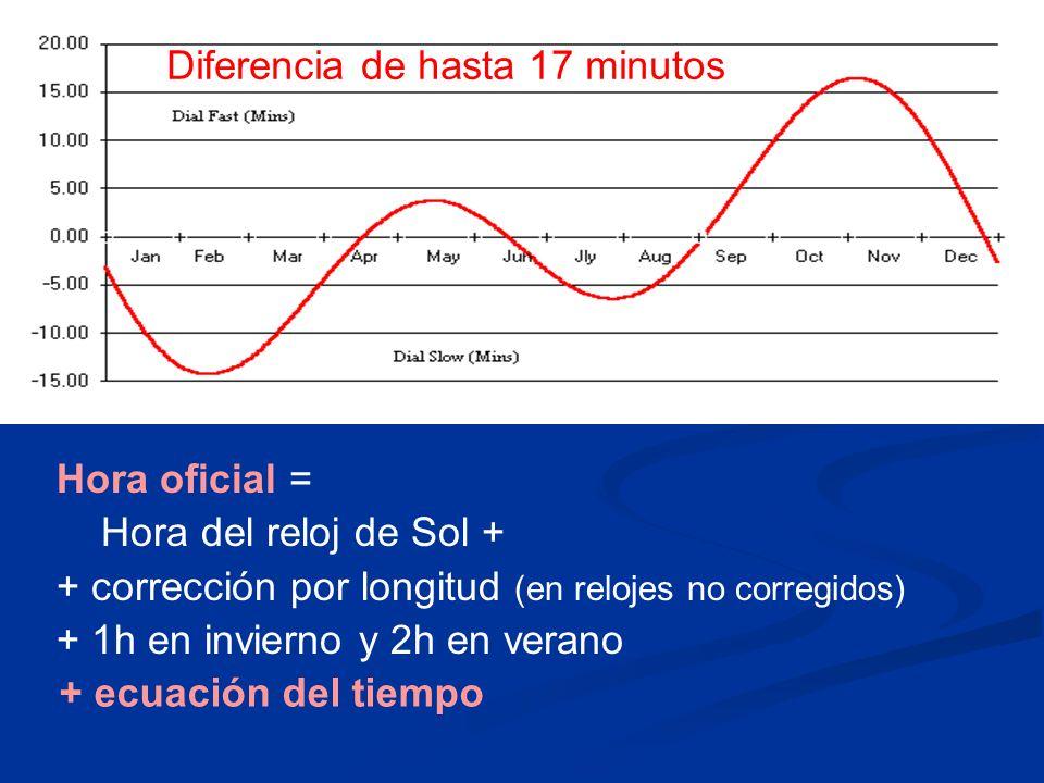 Diferencia de hasta 17 minutos Hora oficial = Hora del reloj de Sol + + corrección por longitud (en relojes no corregidos) + 1h en invierno y 2h en ve