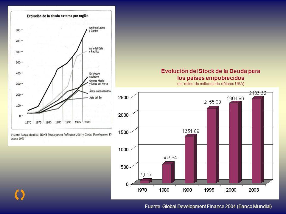 La Deuda Externa aumenta sin cesar … … y lo hace exponencialmente