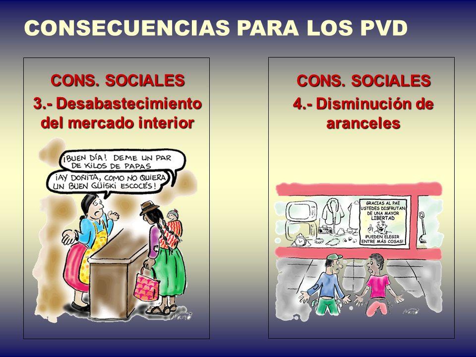 CONSECUENCIAS PARA LOS PVD CONS. SOCIALES 1.- Reducción del salario y de las pensiones CONS. SOCIALES 2.- Disminución de gastos sociales (salud, educa