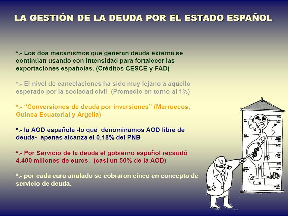 6.- LA DEUDA DEL ESTADO ESPAÑOL ¿CUÁNTO Y A QUIÉN? SON 82 PAÍSES DEUDORES (2002) DEBEN 11,500 MILLONES DE (1,7% PIB) EL 80% CON LOS 20 PRIMEROS Y EL 6