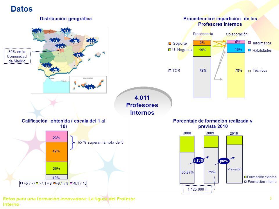 Retos para una formación innovadora: La figura del Profesor Interno 5 Datos Procedencia e impartición de los Profesores Internos 19% 9% 16% 78% 6% Procedencia Colaboración 72% TOS U.