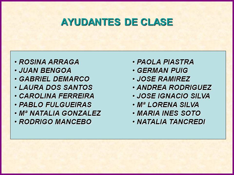 AYUDANTES DE CLASE ROSINA ARRAGA ROSINA ARRAGA JUAN BENGOA JUAN BENGOA GABRIEL DEMARCO GABRIEL DEMARCO LAURA DOS SANTOS LAURA DOS SANTOS CAROLINA FERREIRA CAROLINA FERREIRA PABLO FULGUEIRAS PABLO FULGUEIRAS Mª NATALIA GONZALEZ Mª NATALIA GONZALEZ RODRIGO MANCEBO RODRIGO MANCEBO PAOLA PIASTRA PAOLA PIASTRA GERMAN PUIG GERMAN PUIG JOSE RAMIREZ JOSE RAMIREZ ANDREA RODRIGUEZ ANDREA RODRIGUEZ JOSE IGNACIO SILVA JOSE IGNACIO SILVA Mª LORENA SILVA Mª LORENA SILVA MARIA INES SOTO MARIA INES SOTO NATALIA TANCREDI NATALIA TANCREDI