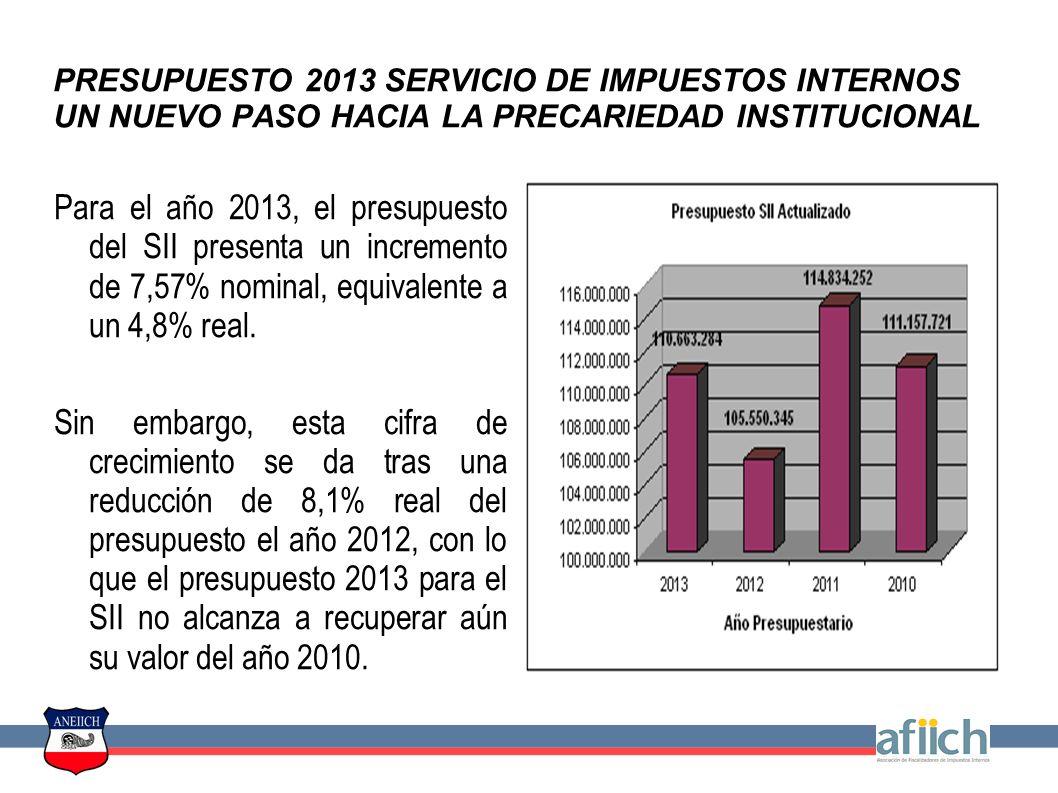 PRESUPUESTO 2013 SERVICIO DE IMPUESTOS INTERNOS UN NUEVO PASO HACIA LA PRECARIEDAD INSTITUCIONAL El Presupuesto en discusión tiene graves falencias que ponen en riesgo la Misión del SII: Reducción de la Dotación, aplicando un 2x1 retroactivo en 3 años Reducción del Gasto en HHEE y Viáticos Profundiza la Reducción de la desinversión en Capacitación No contempla Recursos para el Reavalúo No Agrícola Y mantiene falencias que impiden la Proyección Institucional: No contempla Inversión en Infraestructura largamente postergada Mantiene una restricción asfixiante en el Subtítulo 22 Incrementa la Inversión en Informática de forma insuficiente, manteniendo una proyección insustentable