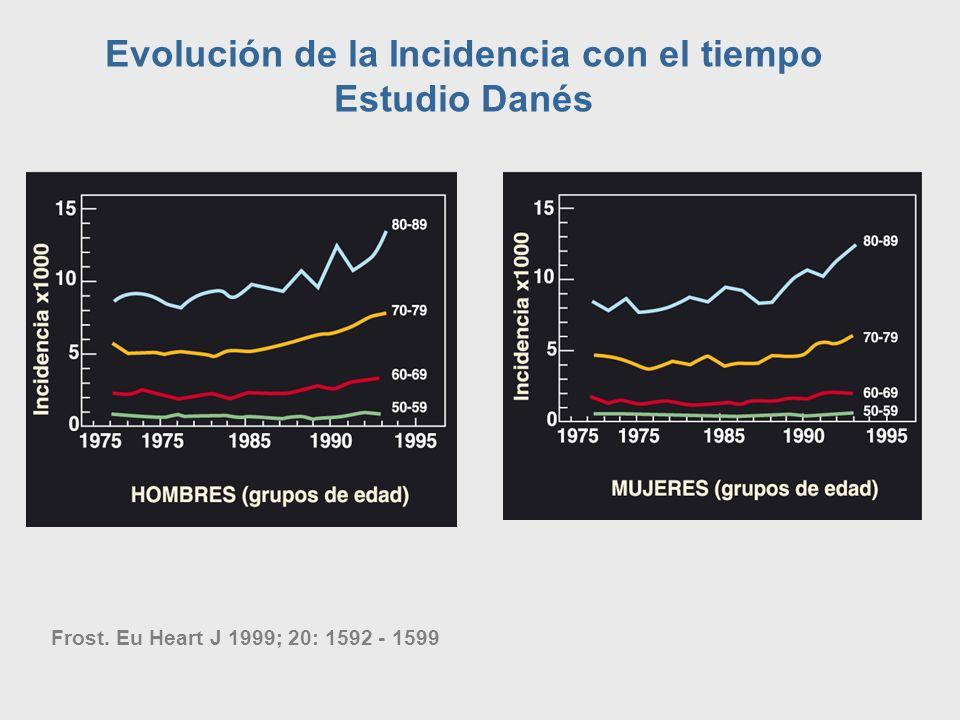 Evolución de la Incidencia con el tiempo Estudio Danés Frost. Eu Heart J 1999; 20: 1592 - 1599