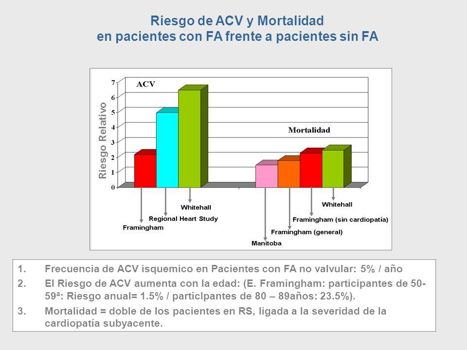 1.Frecuencia de ACV isquemico en Pacientes con FA no valvular: 5% / año 2.El Riesgo de ACV aumenta con la edad: (E. Framingham: participantes de 50- 5