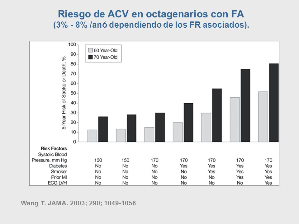 Riesgo de ACV en octagenarios con FA (3% - 8% /anó dependiendo de los FR asociados). Wang T. JAMA. 2003; 290; 1049-1056