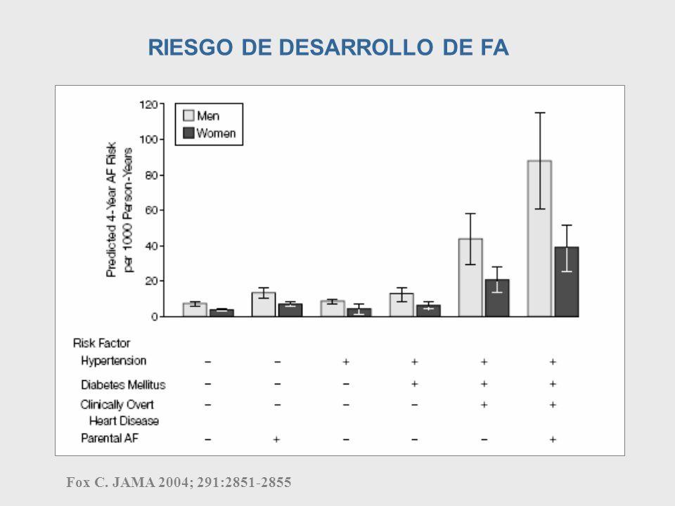 Fox C. JAMA 2004; 291:2851-2855 RIESGO DE DESARROLLO DE FA