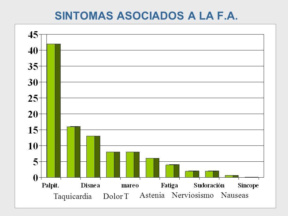 SINTOMAS ASOCIADOS A LA F.A. TaquicardiaDolor T AsteniaNerviosismoNauseas