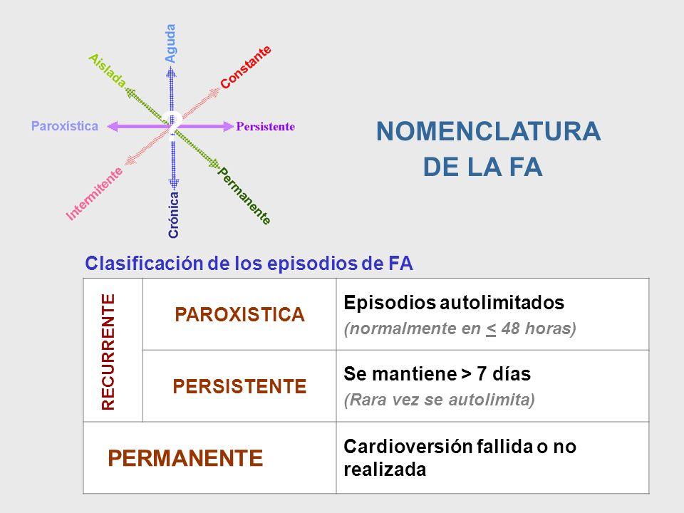 FIBRILACIÓN AURICULAR Evolución de las formas clínicas Permanente Paroxística FA de reciente diagnóstico Persistente