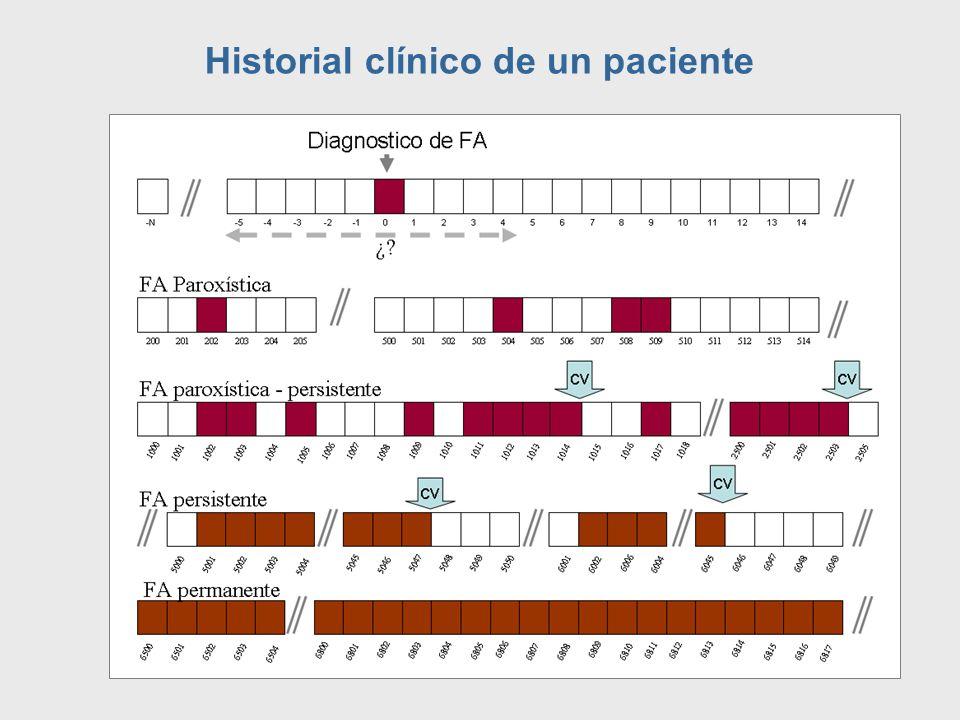 3.- ETIOLOGÍA DE LA FA OBSERVACIONES FA aislada: Individuos de < 60 años sin evidencia clínica y ecocardiografica de cardiopatía, incluyendo HTA.
