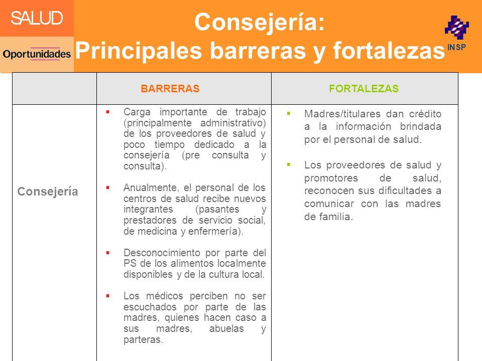 Click to edit Master title style INSP Consejería: Principales barreras y fortalezas Madres/titulares dan crédito a la información brindada por el pers