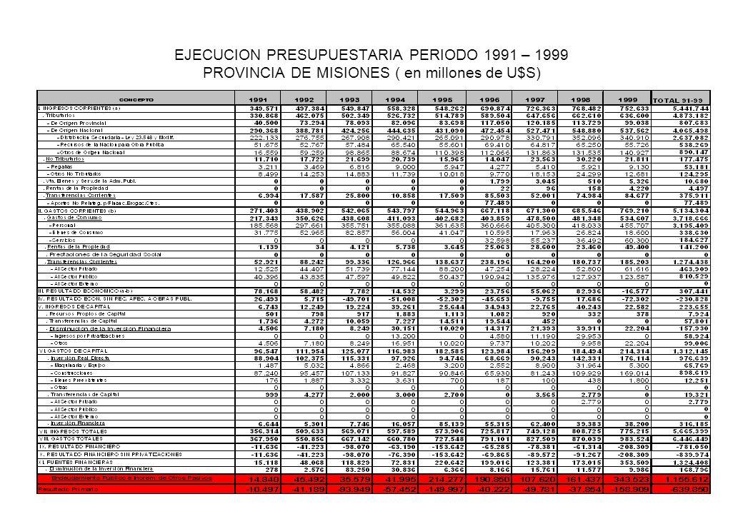 EJECUCION PRESUPUESTARIA PERIODO 1991 – 1999 PROVINCIA DE MISIONES ( en millones de U$S)