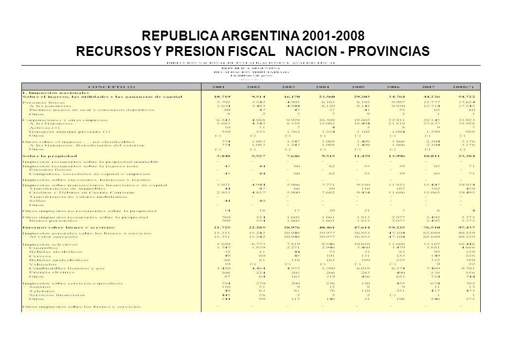 REPUBLICA ARGENTINA 2001-2008 RECURSOS Y PRESION FISCAL NACION - PROVINCIAS