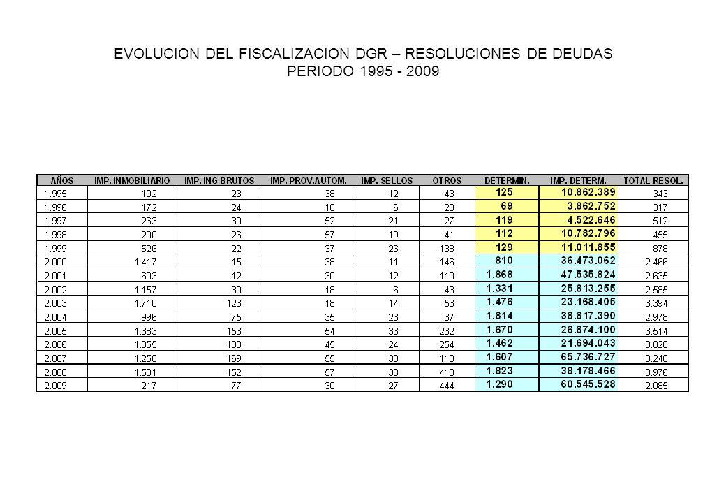 EVOLUCION DEL FISCALIZACION DGR – RESOLUCIONES DE DEUDAS PERIODO 1995 - 2009