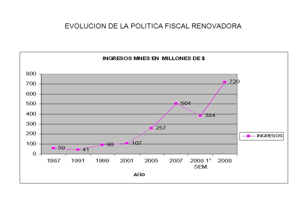 EVOLUCION DE LA POLITICA FISCAL RENOVADORA