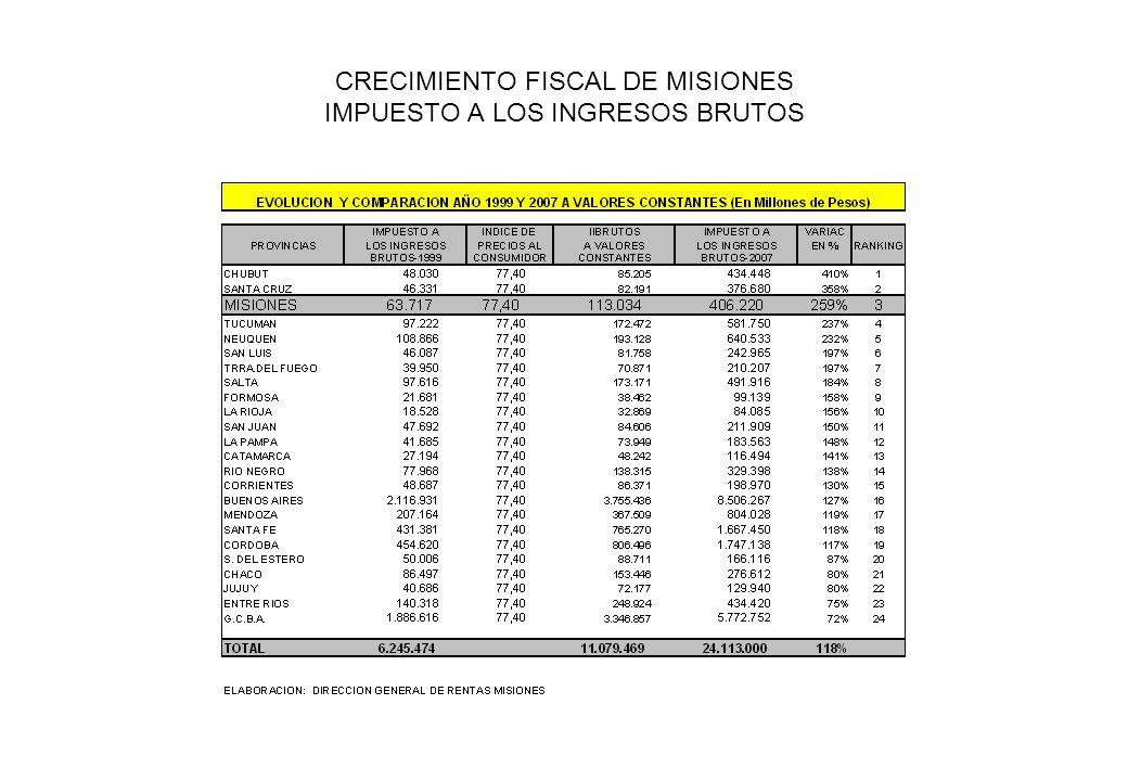 CRECIMIENTO FISCAL DE MISIONES IMPUESTO A LOS INGRESOS BRUTOS
