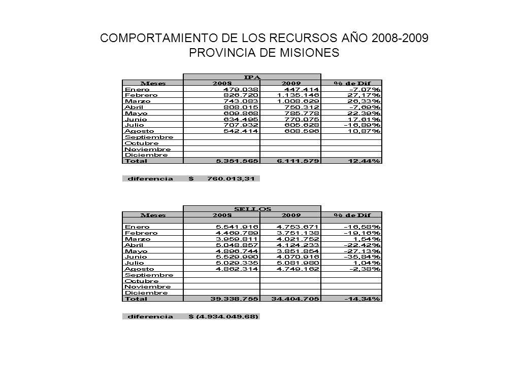 COMPORTAMIENTO DE LOS RECURSOS AÑO 2008-2009 PROVINCIA DE MISIONES