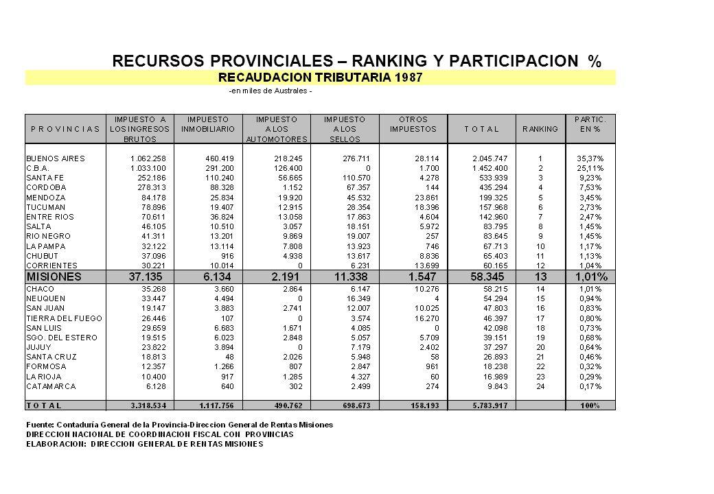 RECURSOS PROVINCIALES – RANKING Y PARTICIPACION %
