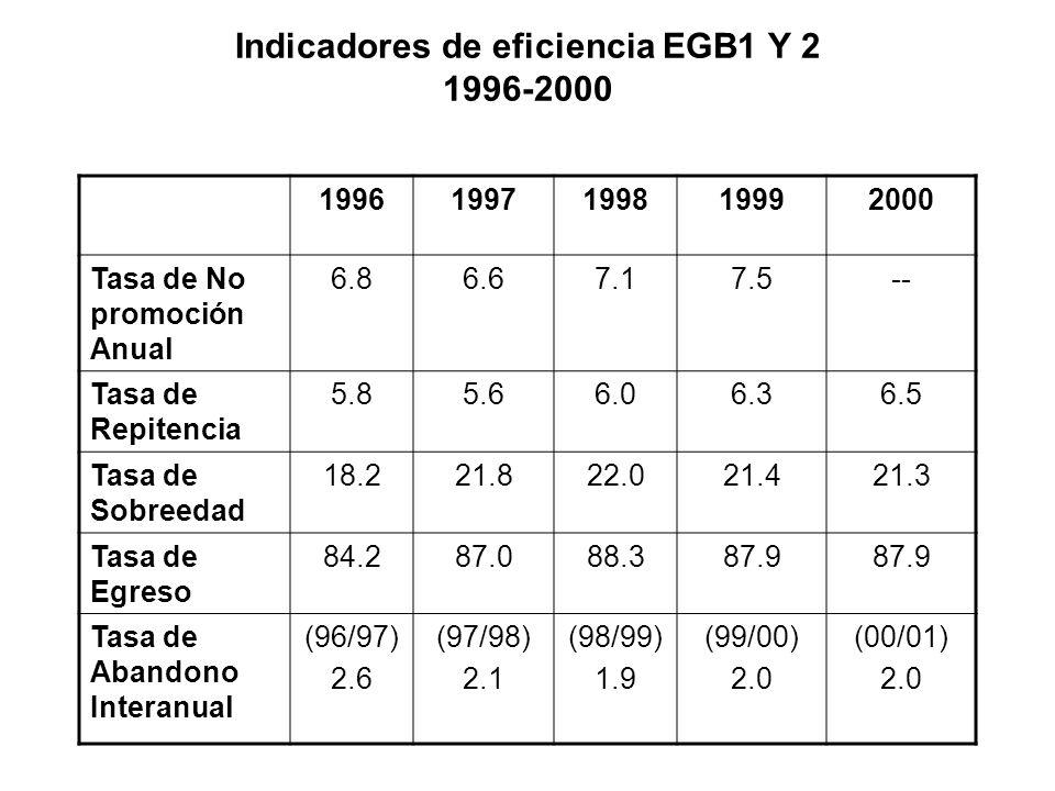 Indicadores de eficiencia EGB1 Y 2 1996-2000 19961997199819992000 Tasa de No promoción Anual 6.86.67.17.5-- Tasa de Repitencia 5.85.66.06.36.5 Tasa de Sobreedad 18.221.822.021.421.3 Tasa de Egreso 84.287.088.387.9 Tasa de Abandono Interanual (96/97) 2.6 (97/98) 2.1 (98/99) 1.9 (99/00) 2.0 (00/01) 2.0