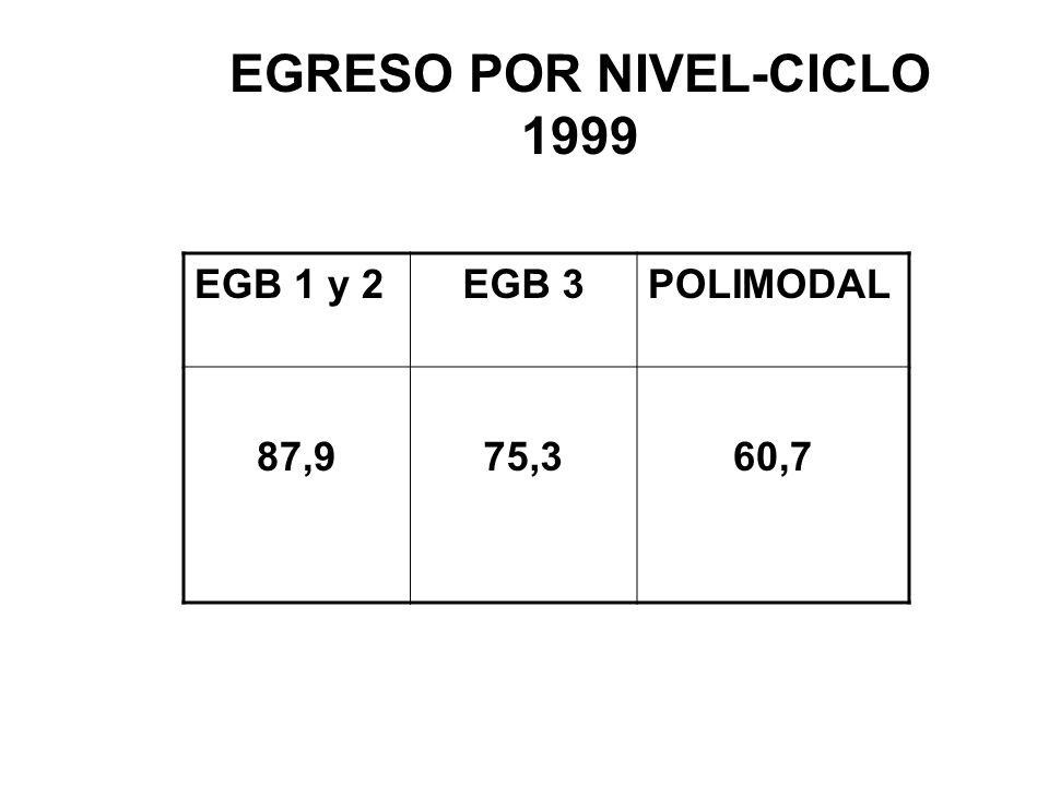 EGRESO POR NIVEL-CICLO 1999 EGB 1 y 2EGB 3POLIMODAL 87,975,360,7