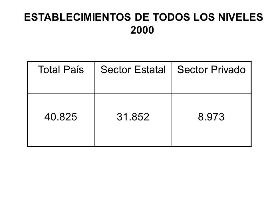 ESTABLECIMIENTOS DE TODOS LOS NIVELES 2000 Total PaísSector EstatalSector Privado 40.82531.8528.973