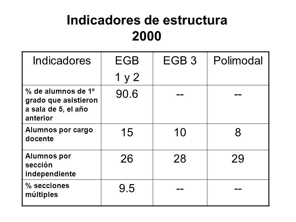 Indicadores de estructura 2000 IndicadoresEGB 1 y 2 EGB 3Polimodal % de alumnos de 1º grado que asistieron a sala de 5, el año anterior 90.6-- Alumnos por cargo docente 15108 Alumnos por sección independiente 262829 % secciones múltiples 9.5--