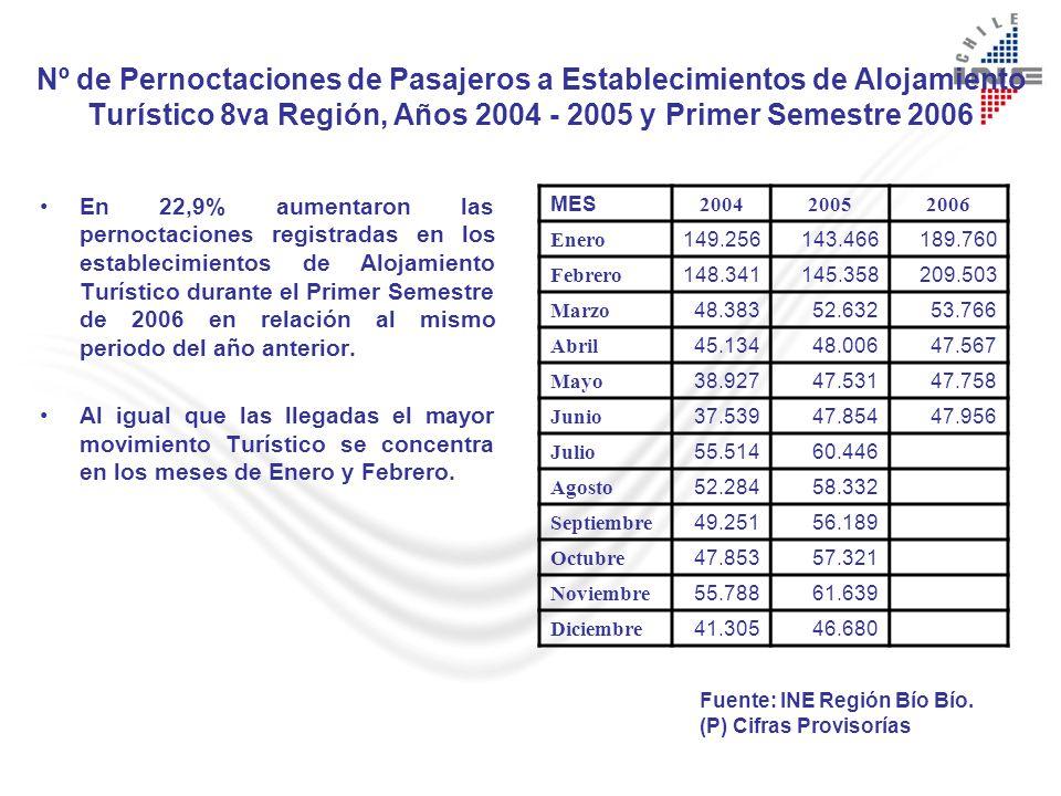Nº de Pernoctaciones de Pasajeros a Establecimientos de Alojamiento Turístico 8va Región, Años 2004 - 2005 y Primer Semestre 2006 En 22,9% aumentaron las pernoctaciones registradas en los establecimientos de Alojamiento Turístico durante el Primer Semestre de 2006 en relación al mismo periodo del año anterior.