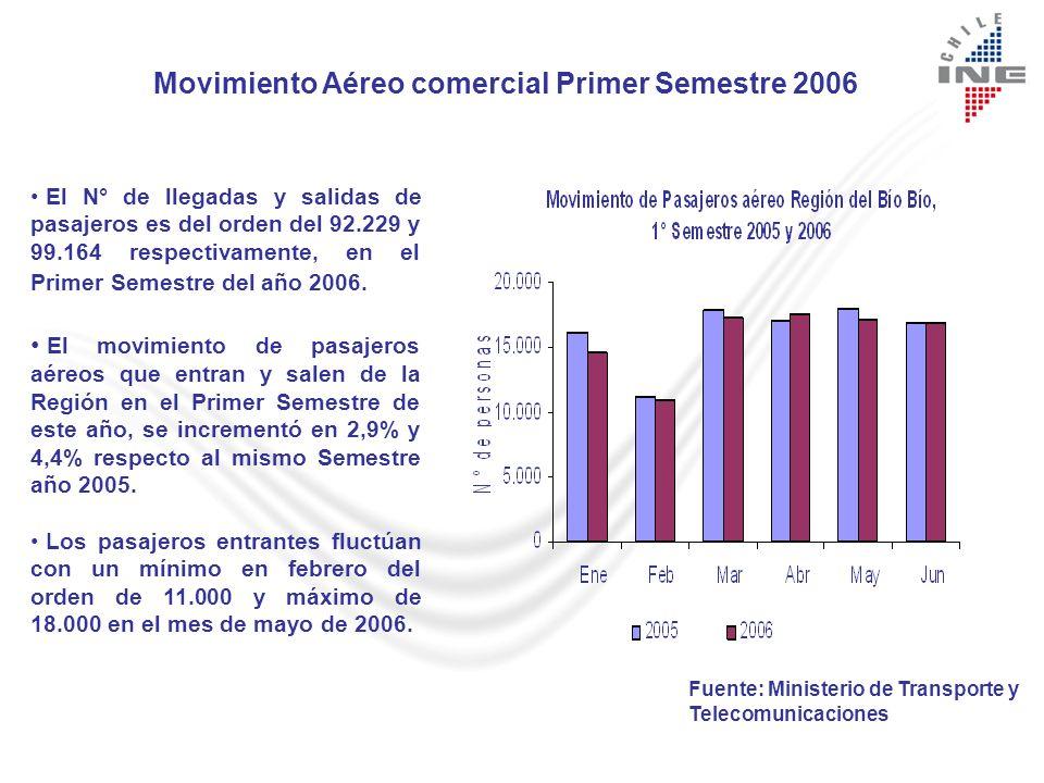 Movimiento Aéreo comercial Primer Semestre 2006 El N° de llegadas y salidas de pasajeros es del orden del 92.229 y 99.164 respectivamente, en el Primer Semestre del año 2006.