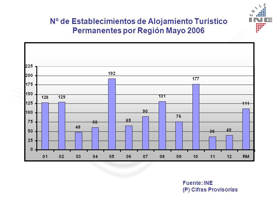 Nº de Establecimientos de Alojamiento Turístico Permanente por Tipo Junio 2006 Fuente: INE Región del Bío Bío.