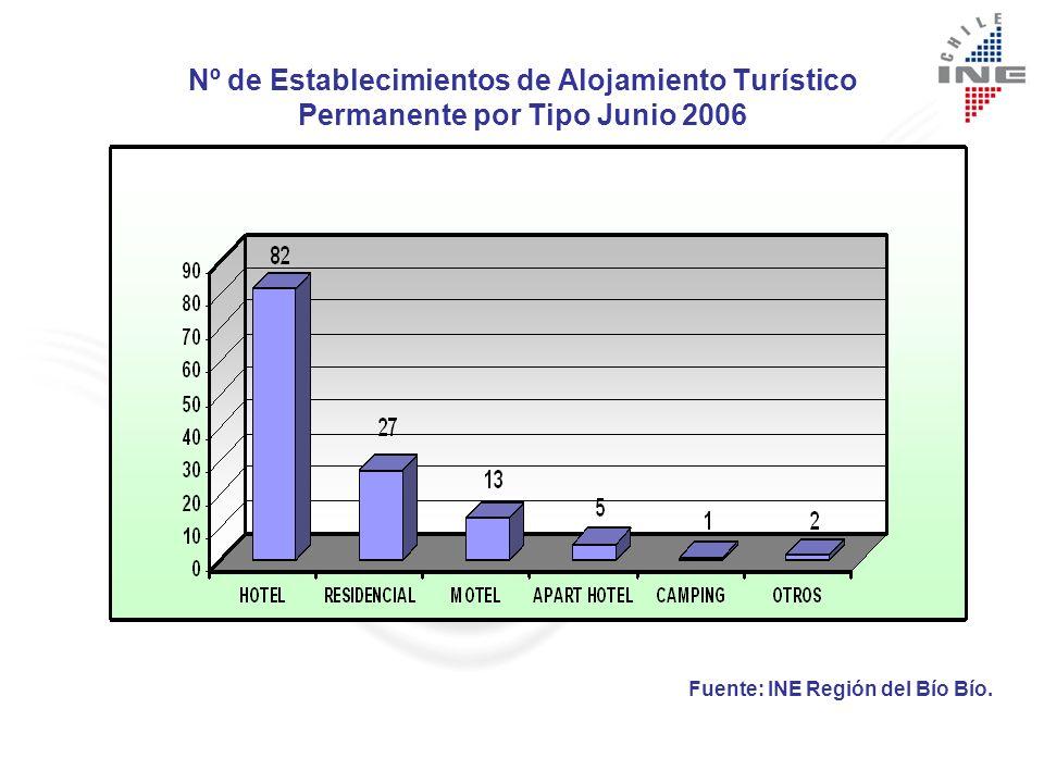 Nº de Establecimientos de Alojamiento Turístico de Temporada por Tipo año 2006 Fuente: INE Región del Bío Bío.