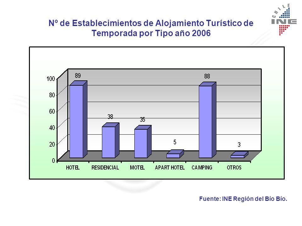 Nº de Establecimientos de Alojamiento Turístico Permanentes por Provincias Junio 2006 La Oferta de Establecimientos de la Región alcanza a 130.