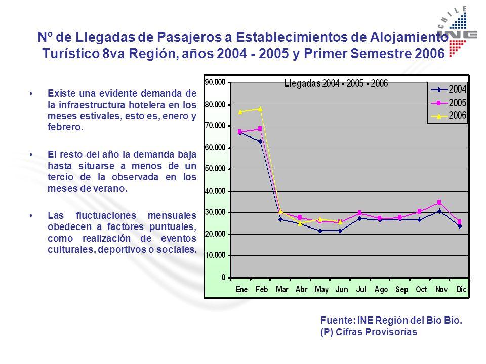Nº de Llegadas de Pasajeros a Establecimientos de Alojamiento Turístico 8va Región, años 2004 - 2005 y Primer Semestre 2006 Existe una evidente demanda de la infraestructura hotelera en los meses estivales, esto es, enero y febrero.