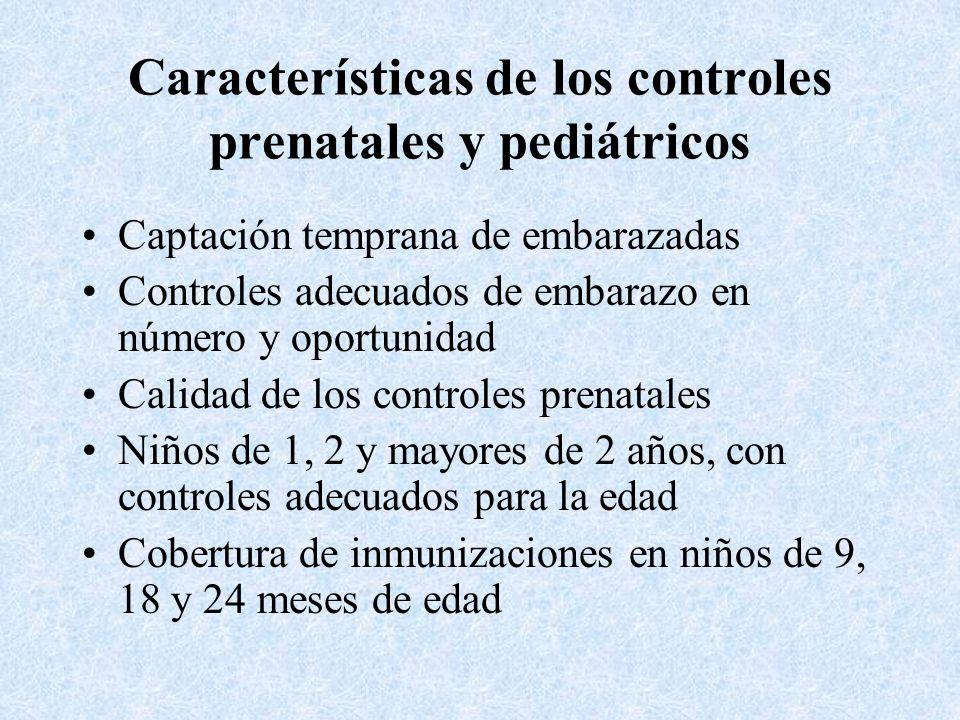 Características de los controles prenatales y pediátricos Captación temprana de embarazadas Controles adecuados de embarazo en número y oportunidad Ca
