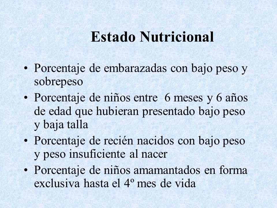 Estado Nutricional Porcentaje de embarazadas con bajo peso y sobrepeso Porcentaje de niños entre 6 meses y 6 años de edad que hubieran presentado bajo