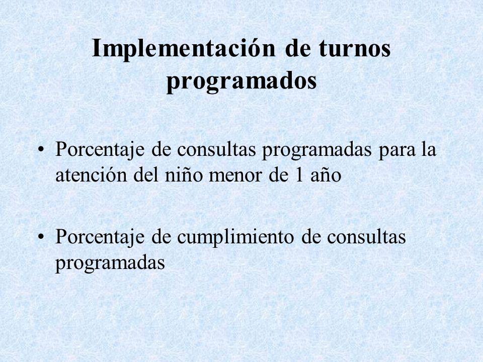 Implementación de turnos programados Porcentaje de consultas programadas para la atención del niño menor de 1 año Porcentaje de cumplimiento de consul
