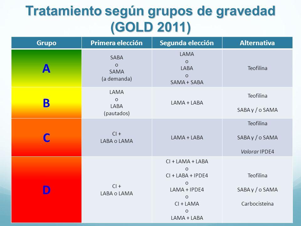 Tratamiento según grupos de gravedad (GOLD 2011) GrupoPrimera elecciónSegunda elecciónAlternativa A SABA o SAMA (a demanda) LAMA o LABA o SAMA + SABA