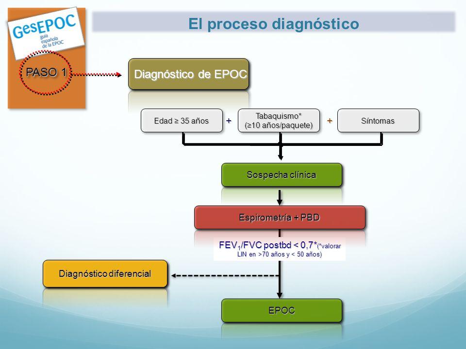 FEV 1 /FVC postbd 70 años y 70 años y < 50 años) EPOC PASO 1 Diagnóstico de EPOC Sospecha clínica Edad 35 años Tabaquismo* (10 años/paquete) Síntomas