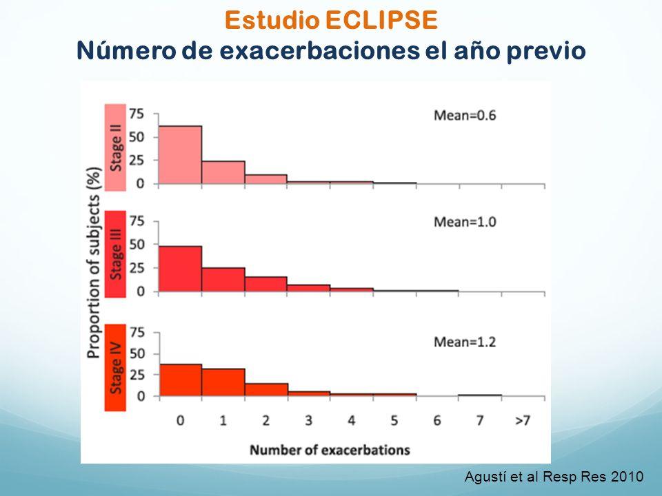 Agustí et al Resp Res 2010 Estudio ECLIPSE Número de exacerbaciones el año previo