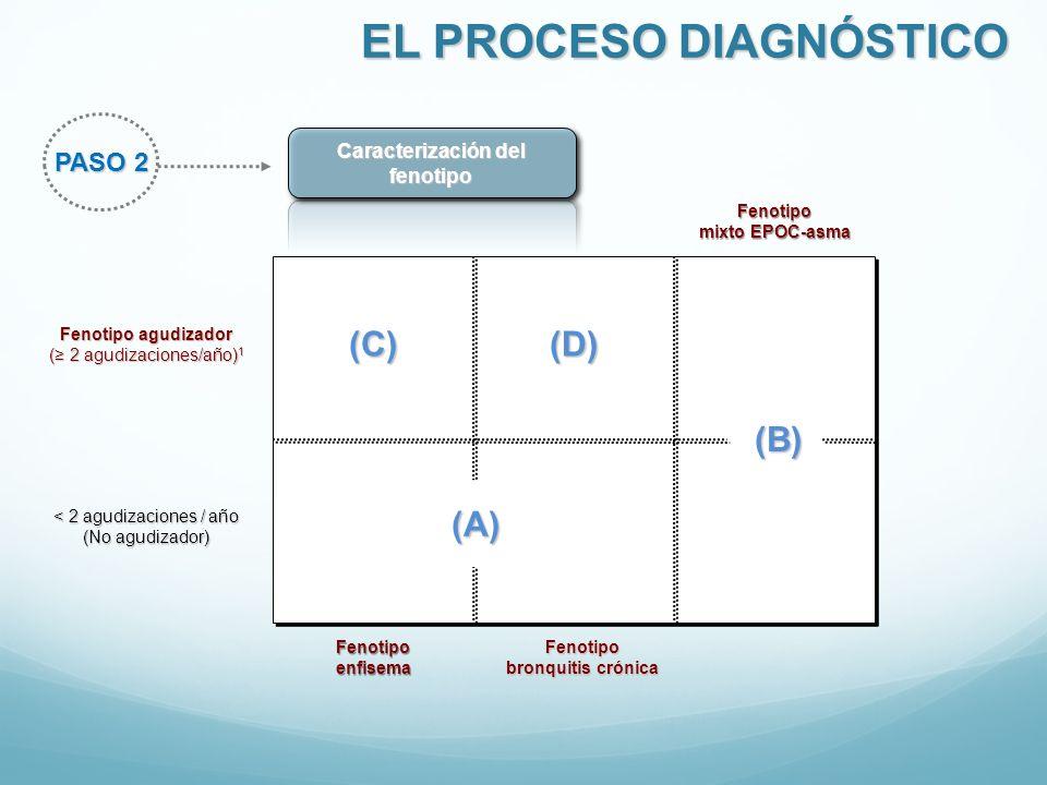PASO 2 Caracterización del fenotipo EL PROCESO DIAGNÓSTICO Fenotipo agudizador ( 2 agudizaciones/año) 1 < 2 agudizaciones / año (No agudizador) Fenoti
