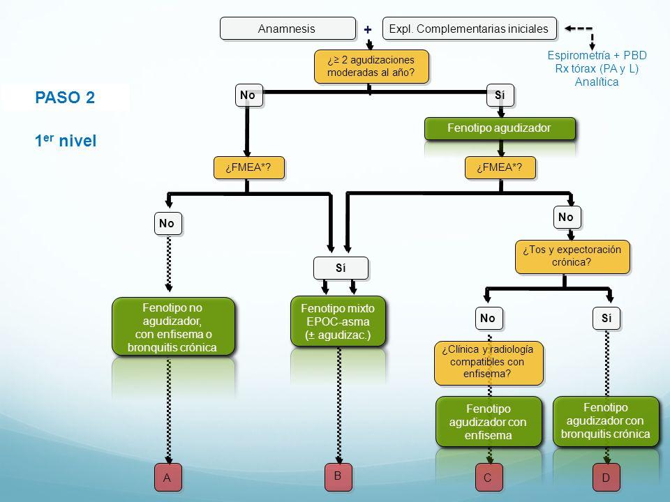 PASO 2 ¿ 2 agudizaciones moderadas al año? Fenotipo mixto EPOC-asma (± agudizac.) B NoSí 1 er nivel Anamnesis + Expl. Complementarias iniciales Espiro