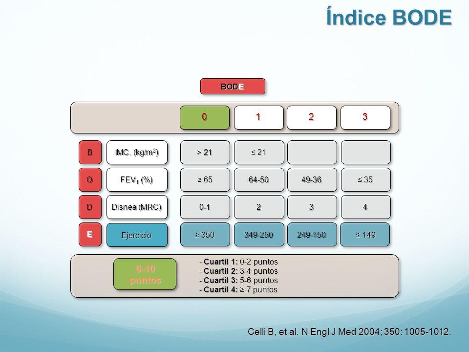 BODE B O D E IMC. (kg/m 2 ) FEV 1 (%) Disnea (MRC) Ejercicio > 21 21 21 65 6564-5049-36 35 35 0-1234 350 350349-250249-150 0123 - Cuartil 1: 0-2 punto
