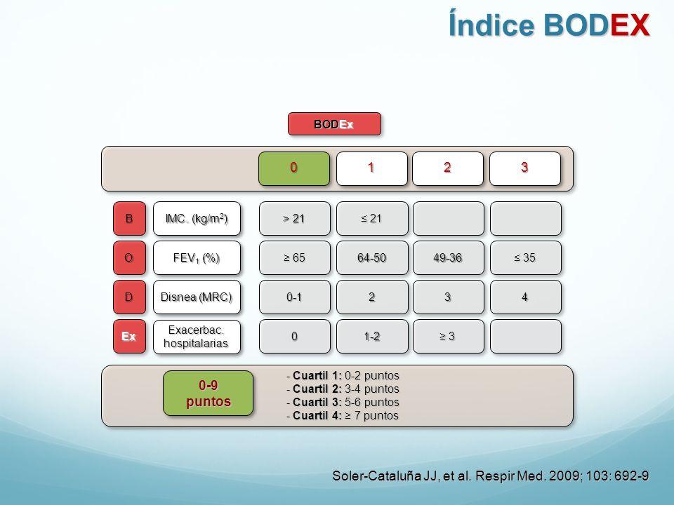 BODEx B O D Ex IMC. (kg/m 2 ) FEV 1 (%) Disnea (MRC) Exacerbac. hospitalarias > 21 21 21 65 6564-5049-36 35 35 0-1234 01-2 3 0123 0-9puntos Soler-Cata