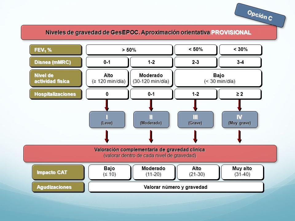 Niveles de gravedad de GesEPOC. Aproximación orientativa PROVISIONAL II(Moderado)III(Grave)IV (Muy grave) I(Leve) Disnea (mMRC) FEV 1 % 0-1 > 50% 1-22