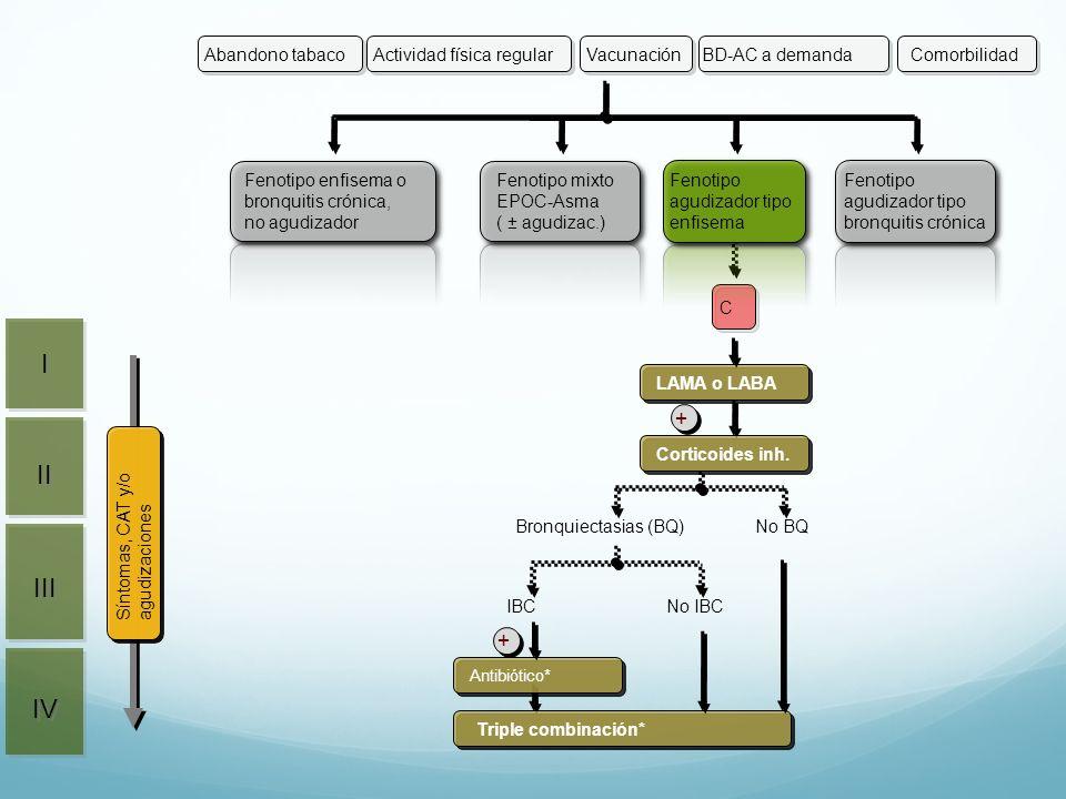 C Triple combinación* Antibiótico* + Bronquiectasias (BQ)No BQ IBC No IBC LAMA o LABA + Corticoides inh. II III IV I I Fenotipo mixto EPOC-Asma ( ± ag