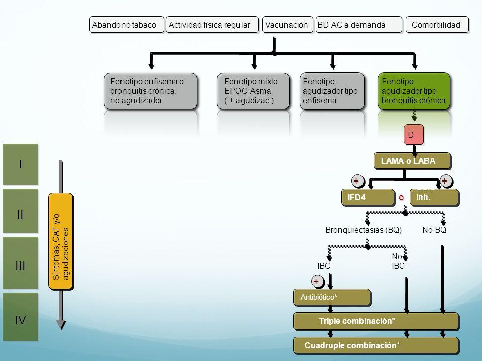 D LAMA o LABA o Cort. inh.IFD4 ++ Cuadruple combinación* Triple combinación* Antibiótico* + Bronquiectasias (BQ)No BQ IBC No IBC II III IV I I Activid