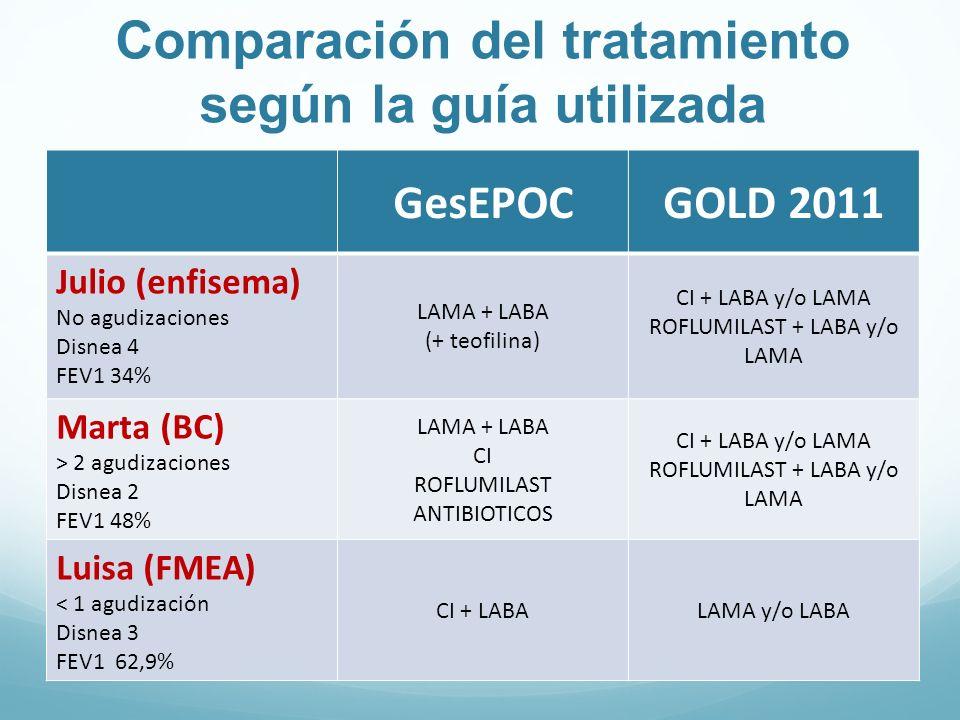 GesEPOCGOLD 2011 Julio (enfisema) No agudizaciones Disnea 4 FEV1 34% LAMA + LABA (+ teofilina) CI + LABA y/o LAMA ROFLUMILAST + LABA y/o LAMA Marta (B