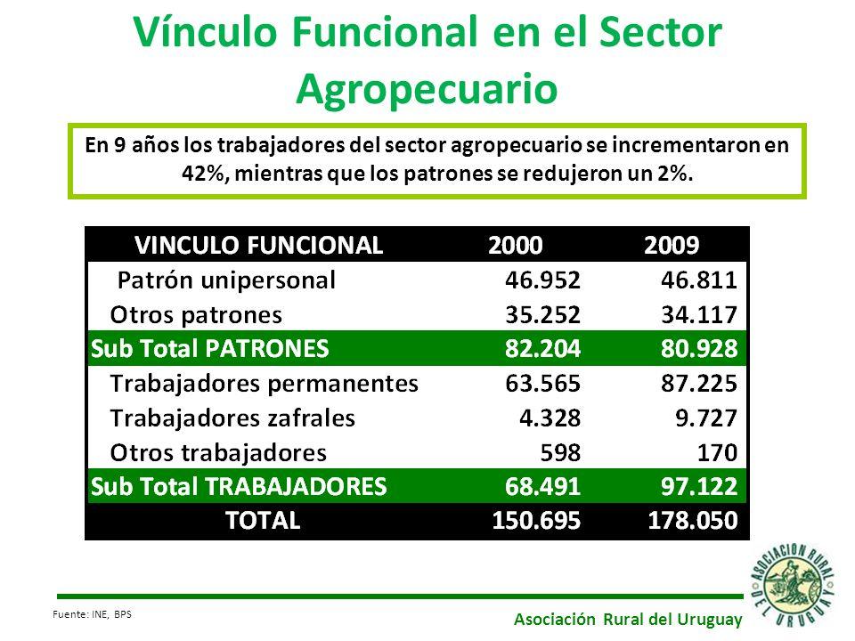 Vínculo Funcional en el Sector Agropecuario En 9 años los trabajadores del sector agropecuario se incrementaron en 42%, mientras que los patrones se r